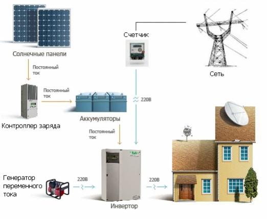 Автономные возобновляемые системы электроснабжения