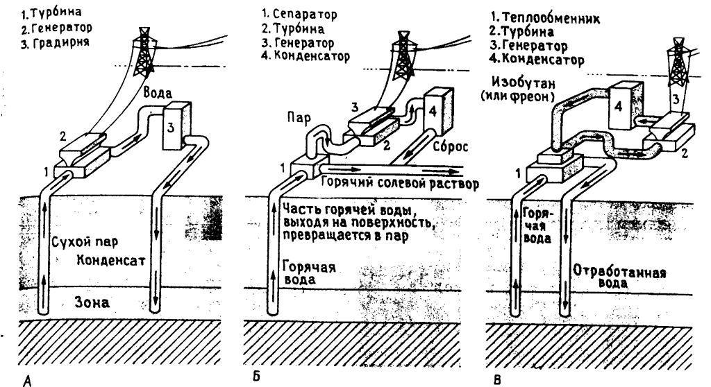 Способы выработки электроэнергии