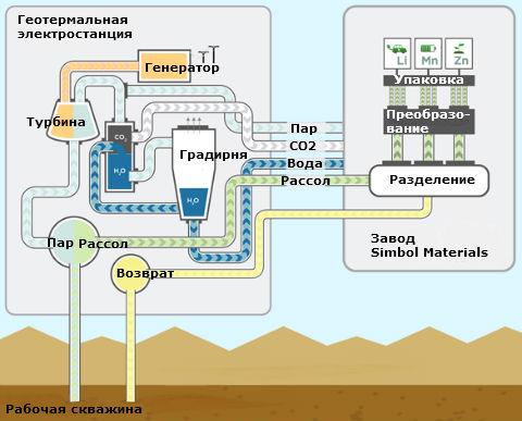 Схема совмещения геотермальной электростанции с системой добычи лития