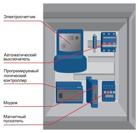 Шкаф управления распределенной системы управления освещением