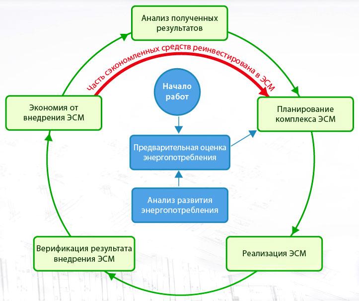 Рис №2. Полный цикл проведения энергетического аудита.
