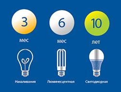 Рис№2 сравнительные сроки эксплуатации промышленного освещения.