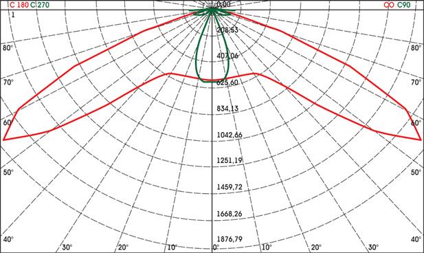 Рис 2. Диаграмма светового распределения светодиодного светильника