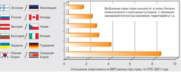 Рис 2 Сопоставление энергоемкости стран. Из графика видно, что страны в первом столбце с централизованным административным управлением менее энергоэффективны чем страны, пользующиеся рыночной экономикой.
