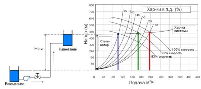 Рис № 3. Работа насосов с частотным регулированием на сеть с преобладанием статической составляющей