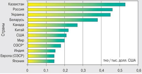 Рис 1. Статистические сведения, предоставленные Международным энергетическим агентством по покупательной способности на 2000 год по энергорасточительности