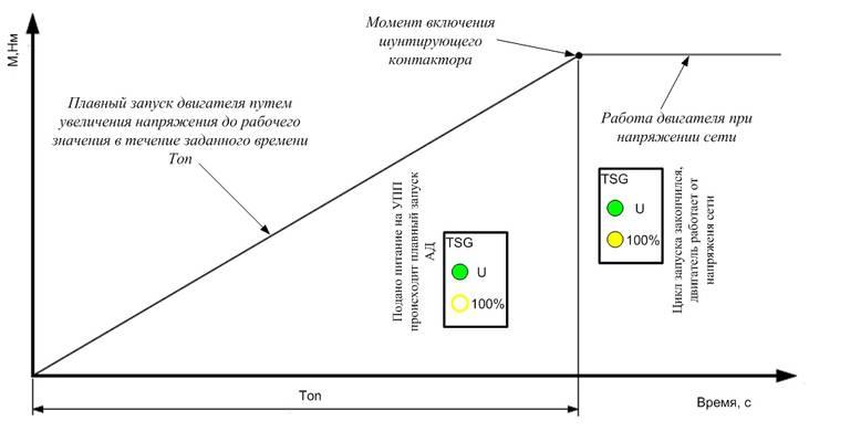 Рис. 6. Схема работы устройства плавного пуска TSG при положении регулятора момента вращения Моn =0, при котором начинается цикл плавного пуска