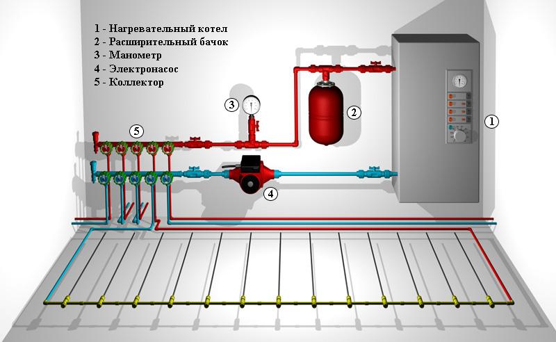 Рис №1. Составляющие элементы электрического водяного отопления