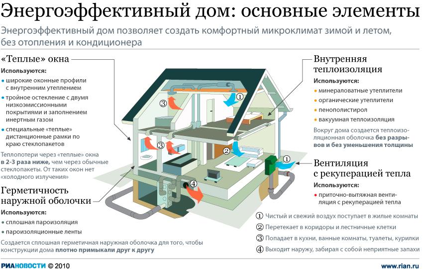 Рис №4. Основные параметры характерные для пассивного дома