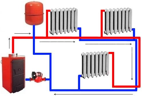 Рис № 4. Схема работы системы с принудительной циркуляцией