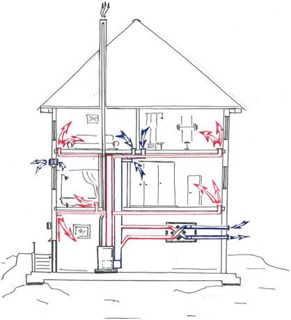 Рис № 3. Схема движения воздушного потока при работе воздушной отопительной системы в частном доме