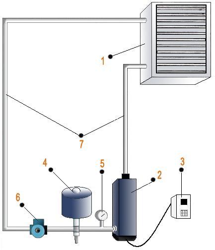 Рис №4. Схема установки автономной водовоздушной электрической системы. 1. Теплообменник с вентилятором. 2. Электрокотел. 3. Управление системой. 4. Расширитель. 5. Манометр. 6. Циркуляционный насос. 7. Трубопровод.