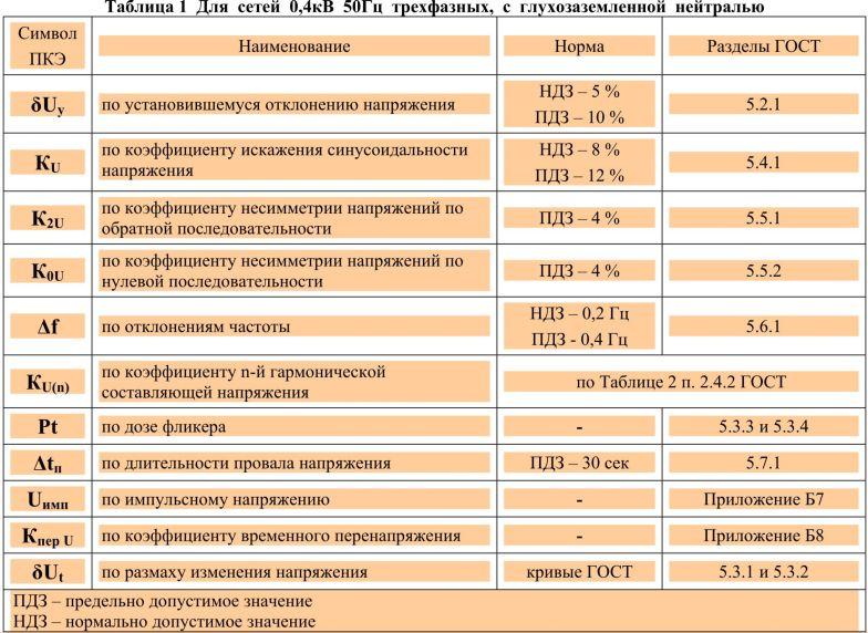 Рис №1 Таблица параметров качества электрической энергии