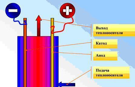 Рис № 3. Устройство электродного электрического котла