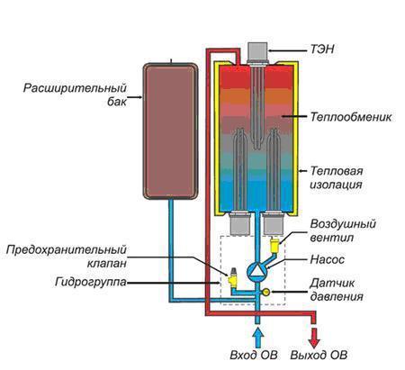 Рис №1. Устройство электрического котла отопления с ТЭНами