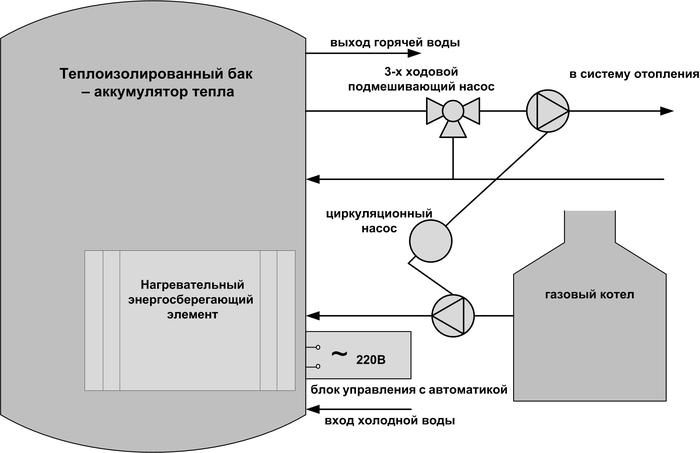 Рис №3. Схема подключения бойлера – аккумулятора