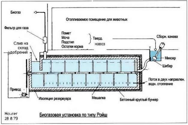 Рис №1. Биогазовая установка для небольших фермерских хозяйств промышленного производства