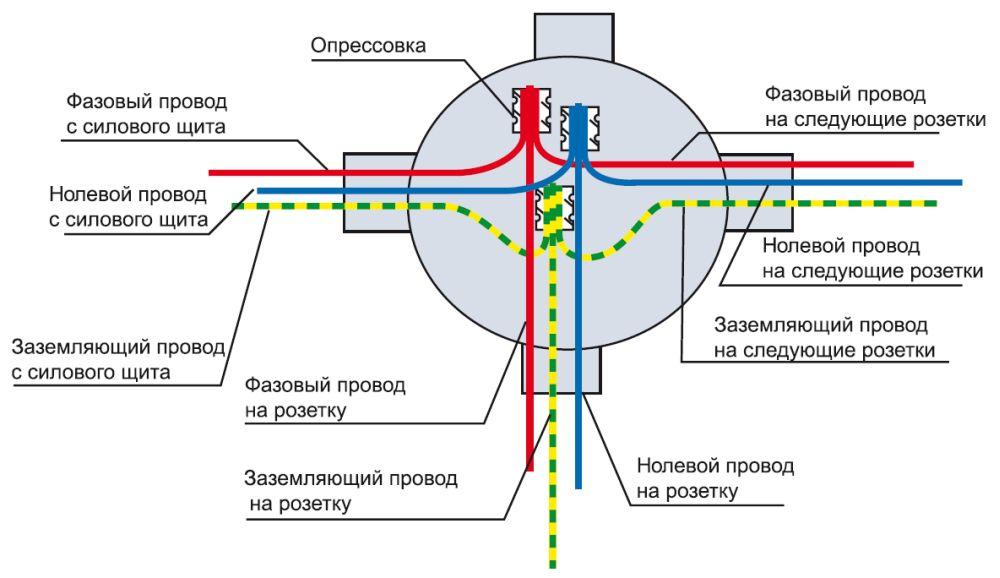 Рис №4. Схема соединения проводов в распределительной коробке