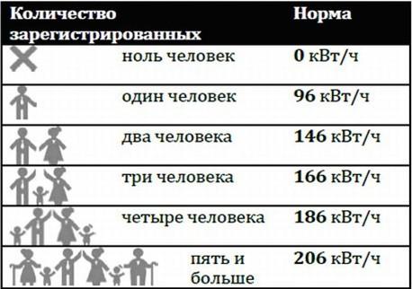 Рис №1. Норматив потребления электроэнергии по социальной норме.