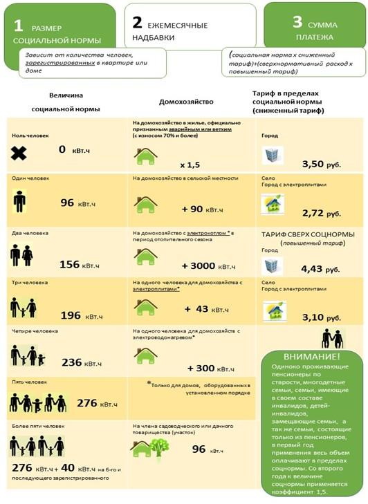 Рис №3. Норматив потребления электроэнергии 2014 в соответствии с постановлением РСТ от 29. 04. 2014 за №17/6.