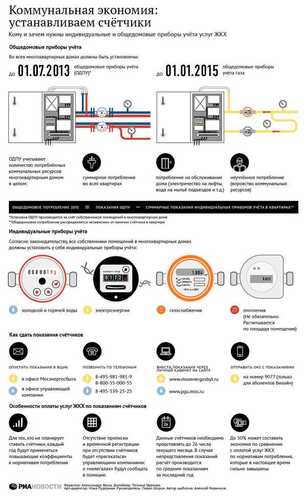 Рис № 4. Способы оплаты, требования и нормативы потребления электроэнергии в 2015 годупо данным РИА НОВОСТИ на примере Москвы и Московской области.