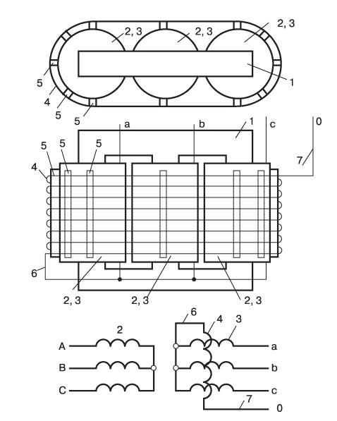Рис № 1. Схема устройства и включения компенсационных обмоток в основную обмотку силового трансформатора. 1. – магнитопровод трансформатора. 2 – сбмотка высокого напряжения. 3 – обмотки низкого напряжения. 4 – компенсационная обмотка. 5 – дистанционные клинья. 6 – выводы компенсационной обмотки с подключением к нейтрали. 7 – наружный вывод компенсационной обмотки