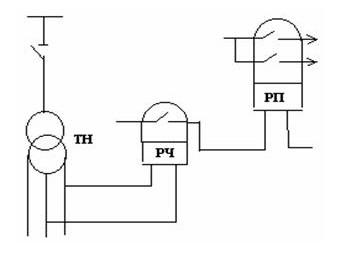 Рис №1. Схема устройства АЧР по частоте абсолютного значения, применяемая для промышленных предприятий. Срабатывание заключается в действии частотного реле и срабатывания промежуточного реле, отключающего потребителей