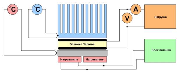 Рис №2. Схема выработки бесплатной электроэнергии легально на основе элементов Пельтье