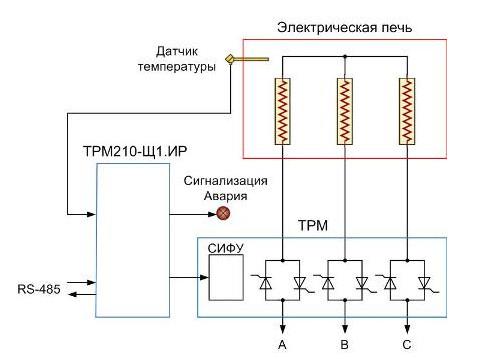 Рис №3. Схема подключения тиристорного регулятора для управления температурой электрической печи