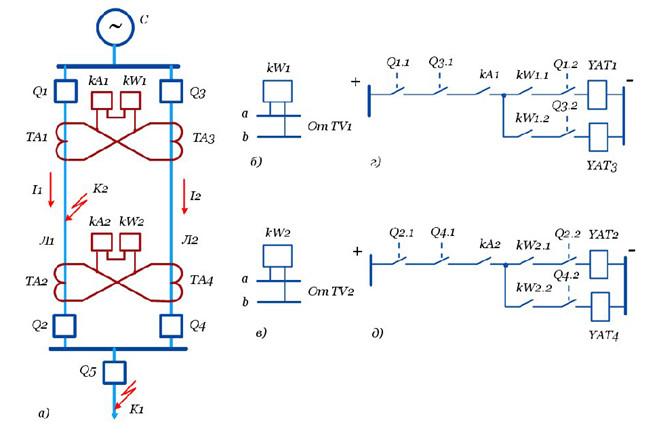 Рис №2. Поперечная дифференциальная токовая защита параллельно расположенных высоковольтных линий, а) схема токовых цепей, б) цепи напряжения, г; д) – схема цепей постоянного тока.