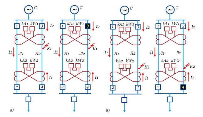 Рис№3. Каскадное срабатывание дифференциальной защиты: а) КЗ в начале ВЛ; б) КЗ в конце ВЛ