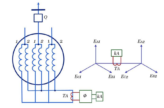 Рис №4. Принцип действия поперечной дифференциальной защиты генератора