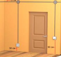 Рис. №2. Расположение розеток и выключателей согласно требованиям европейского стандарта.