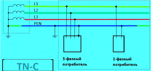 Схема системы заземления TN-C