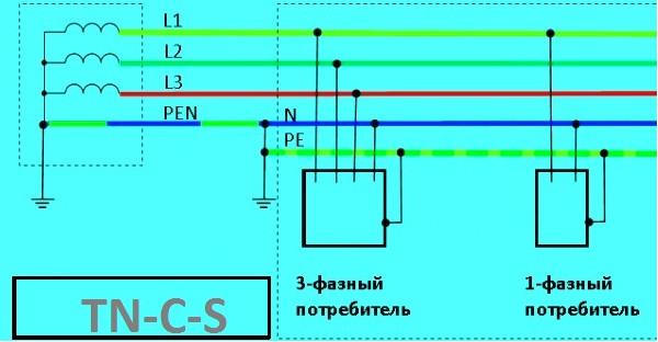 Схема системы заземления TN-C-S