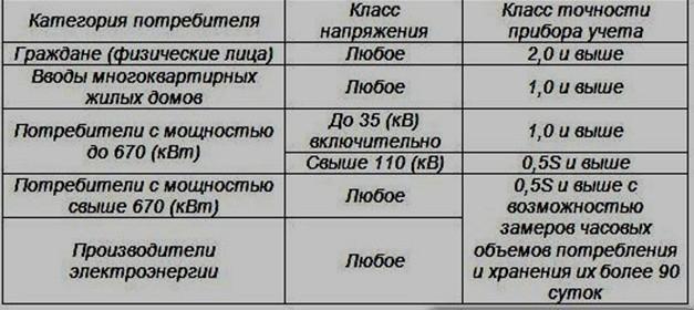 Таблица 1. Классность счетчиков