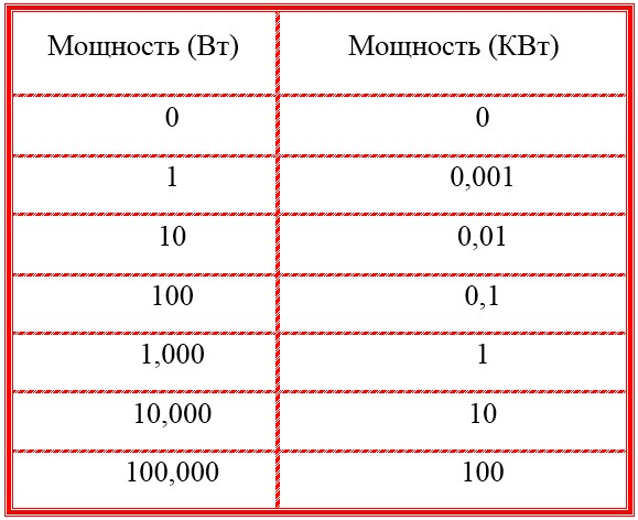 Таблица преобразования киловатт: