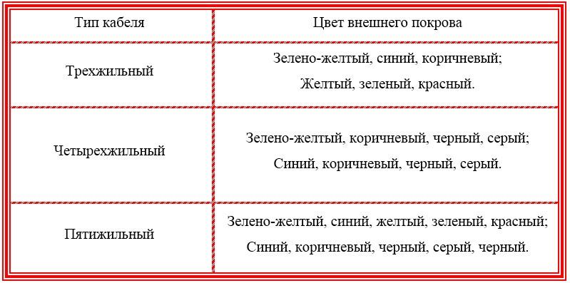 Таблица предпочтительной схемы расцветок кабелей