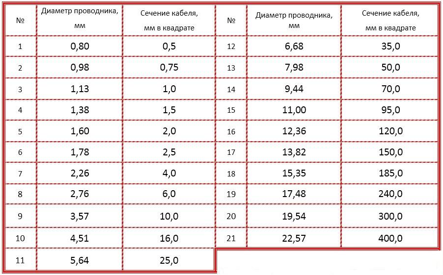 Расчет параметров сечения с помощью таблицы