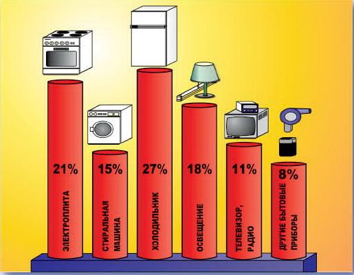 Потребление энергии бытовыми приборами