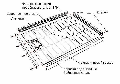 Конструкция фотоэлектрического модуля