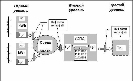 Рис №1. Простейшая трехуровневая схема сбора информации