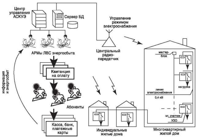 Рис №2. Структурно-функциональная схема АСКУЭ