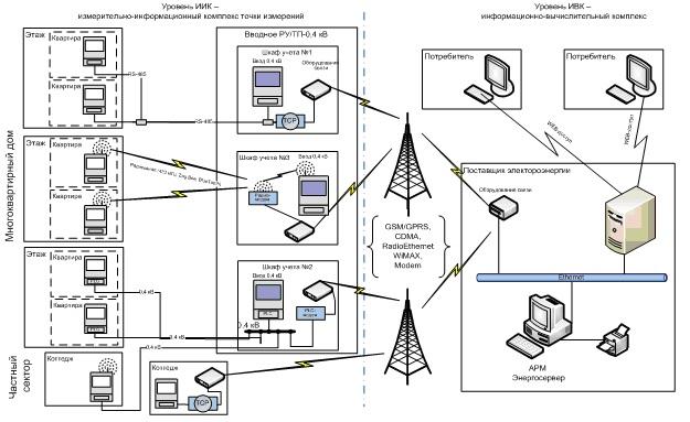 Схема структуры АСТУЭ для ЖКХ