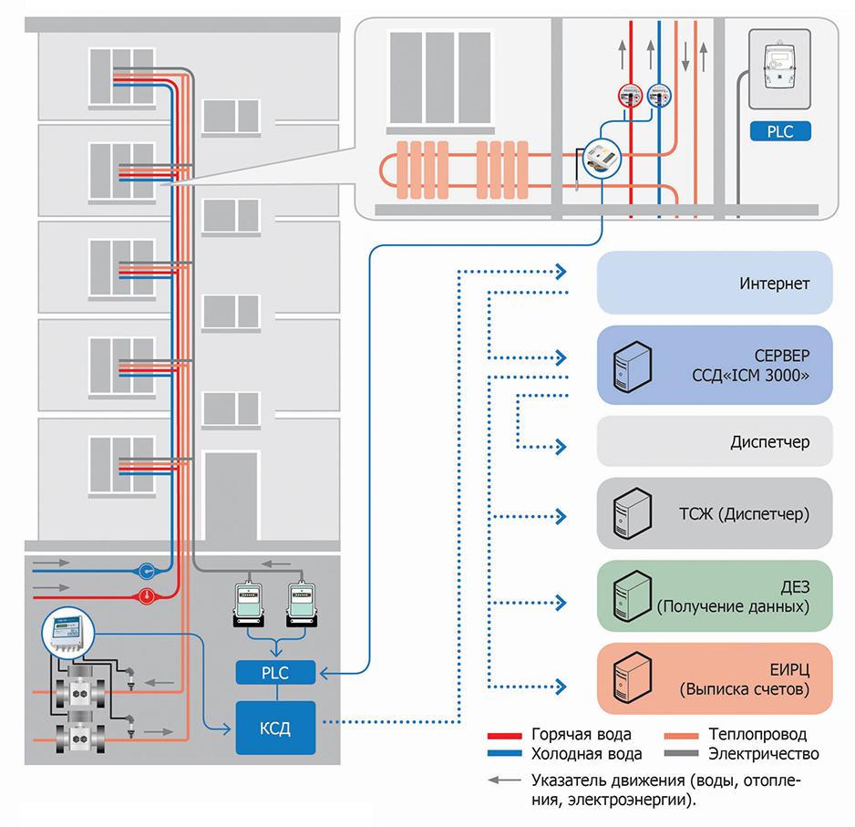 Схема подсоединения к системе АСКУЭ жилого многоквартирного дома