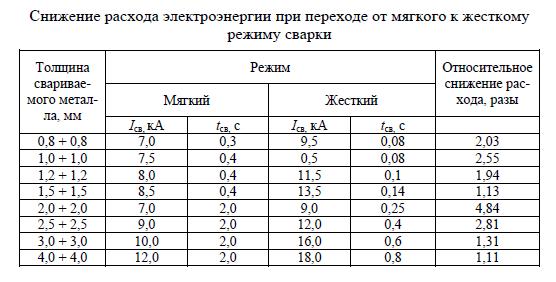 Пример экономии для сварочных агрегатов