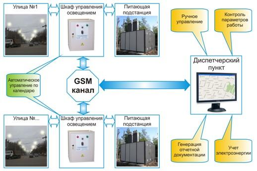 Рис №2. Составляющие элементы в системе управления наружным (уличным) освещением.