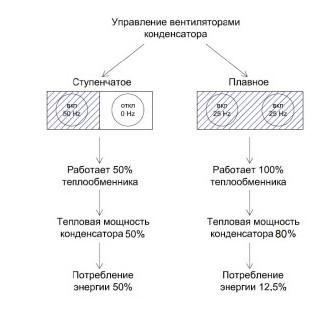 Рис №4. Энергоэффективность при частотном регулировании вентиляционных систем