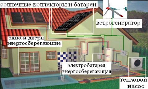 Рис 1. Применение эффективных технологий при оптимизации энергоэффективности дома