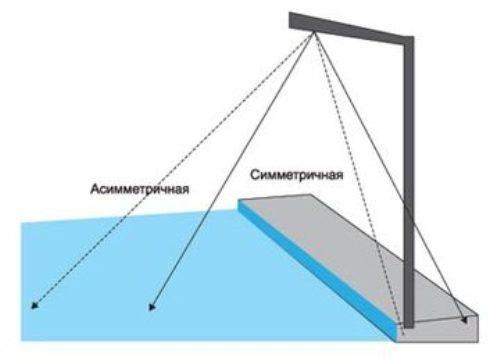 Рис 1. Распределение света с ассиметричной и симметричной оптикой